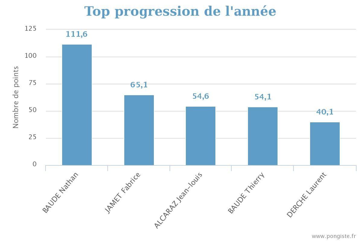 stats_top-annee 2017.jpg