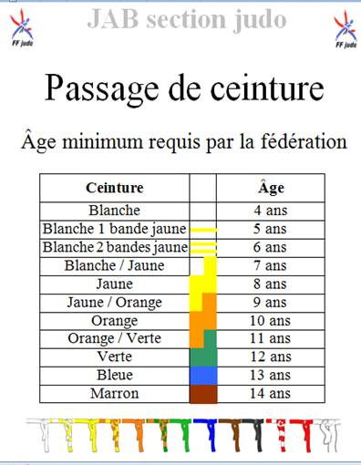 Age minimum de passage de ceinture