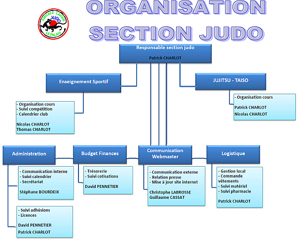 Organigramme Section JUDO (1)_2016