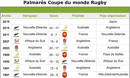 Coupe du monde club rugby rcps rugby club du pays de sommieres clubeo - Classement rugby coupe monde 2015 ...
