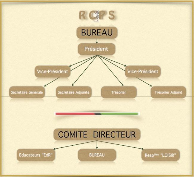 2016 organigramme RCPS.jpeg