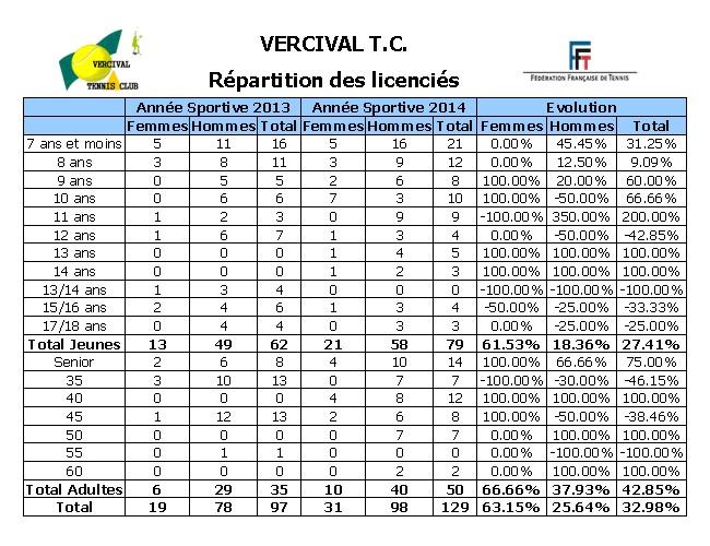 Statistiques Licenciés 2013-2014