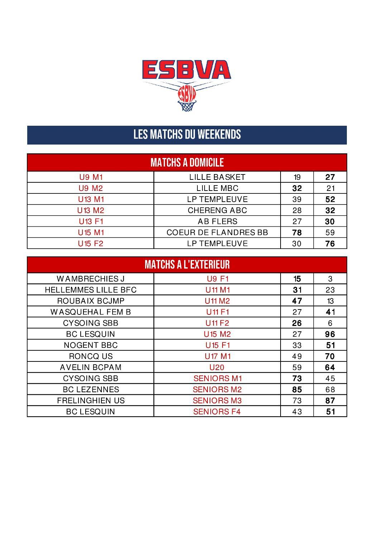 Résultats des matchs du WE 23-24 novembre
