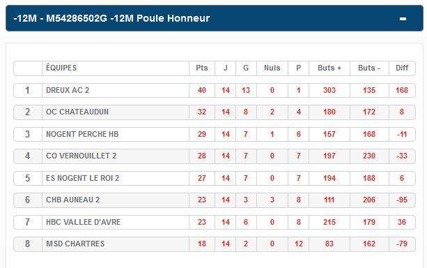 classement -12 honneur.JPG