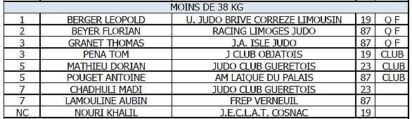 Coupe régionale Minime 2015 à Brive
