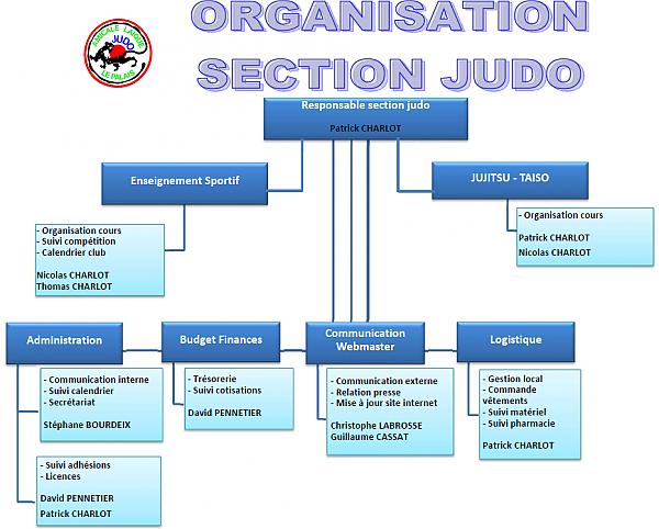 Organigramme Section JUDO (1)_2016